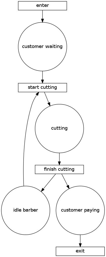 Petri net barber example